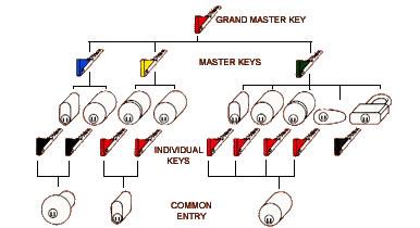 restricted_Key_Diagram